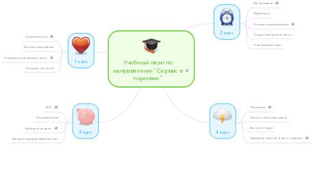 """Mind Map: Учебный план по направлению """"Сервис в торговле"""""""