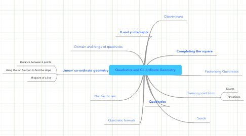 Mind Map: Quadratics and Co-ordinate Geometry