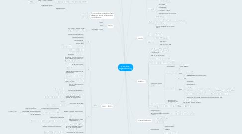 Mind Map: Stratégie Digital Printing