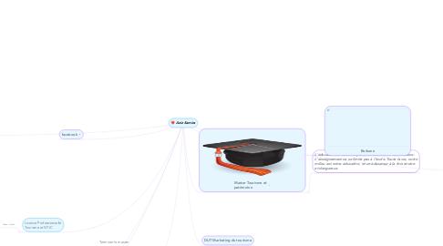 Mind Map: Aziz Samira