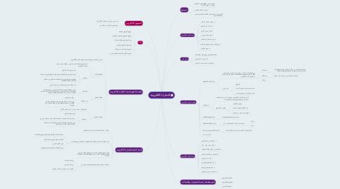 Mind Map: التجارة الالكترونية