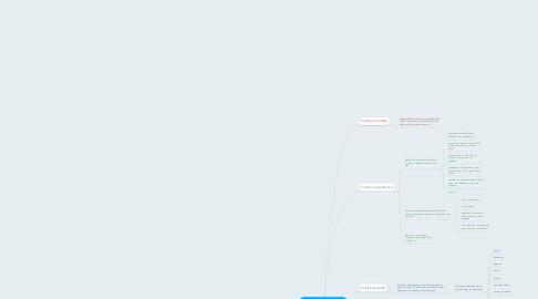 Mind Map: Les fonctions du SI pour l'education et Liberscol