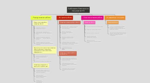 Mind Map: Требования к безопасности пользователя ПК