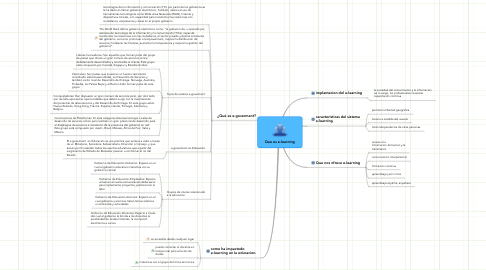 Mind Map: Que es e-learning