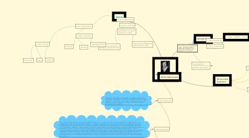 Mind Map: Философия ГЕГЕЛЯ (панлогизм)