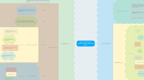 Mind Map: Роль гемеронимов в ономастической подсистеме языка