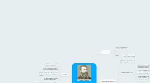 Mind Map: Философия Фейербаха