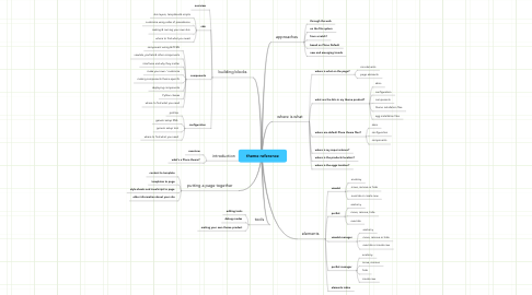 Mind Map: theme reference
