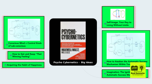 Mind Map: Psycho Cybernetics -  Big Ideas