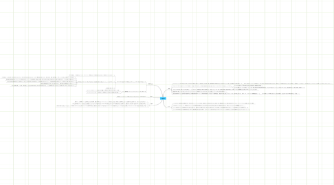 Mind Map: CSR3.0