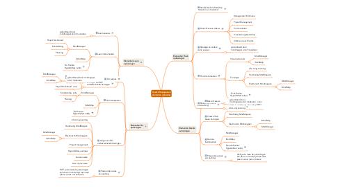 Mind Map: Overzicht aanpak en elementen oplossing