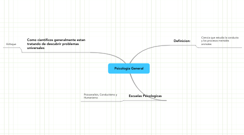 Mind Map: Psicologia General