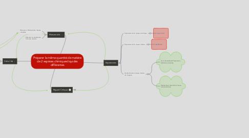 Mind Map: Préparer la même quantité de matière de 2 espèces chimiques liquides différentes