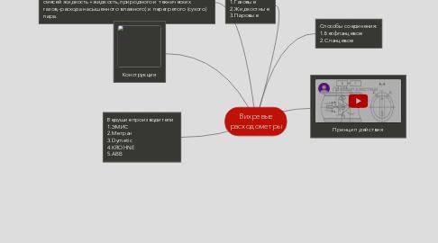 Mind Map: Вихревые расходометры