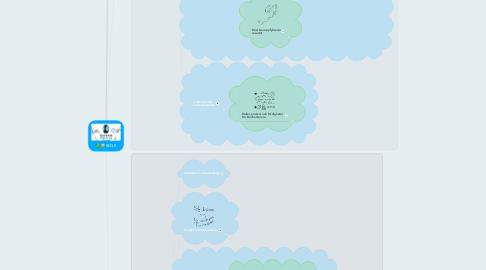 Mind Map: REQB