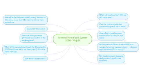 Mind Map: Eastern Shore Food System 2030 - Map B