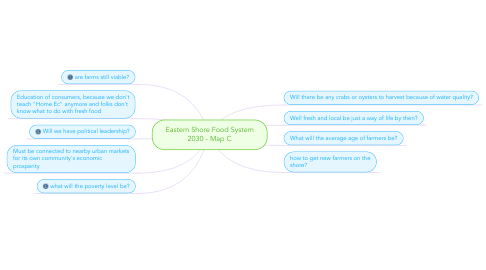 Mind Map: Eastern Shore Food System 2030 - Map C