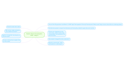 Mind Map: Eastern Shore Food System 2030 - Map D