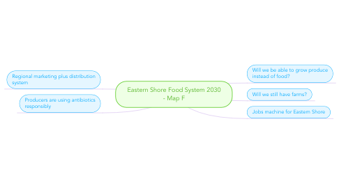Mind Map: Eastern Shore Food System 2030 - Map F