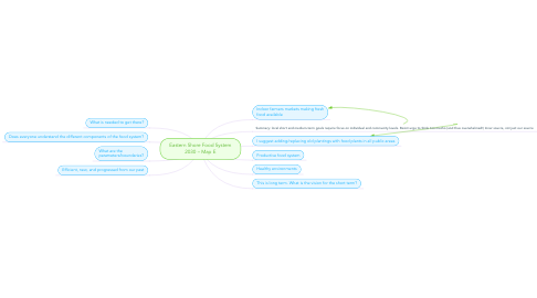 Mind Map: Eastern Shore Food System 2030 – Map E