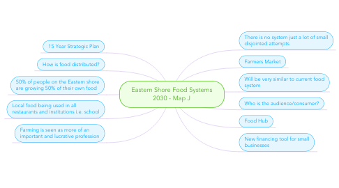 Mind Map: Eastern Shore Food Systems 2030 - Map J