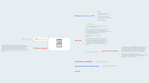 Mind Map: LA CANTATRICE CHAUVE (O.I)