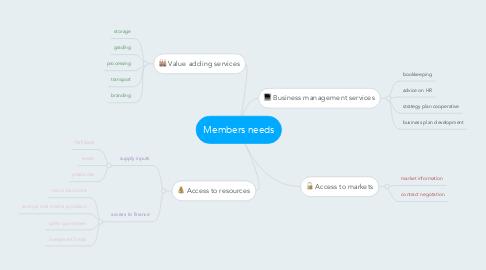 Mind Map: Members needs