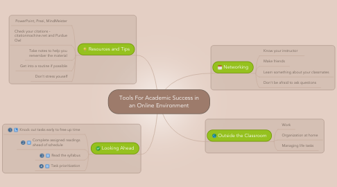 Mind Map: Tools For Academic Success in an Online Environment