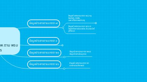 Mind Map: ข้อมูลการทางพิเศษ กทพ.ตาม พรบ ข้อมูลข่าวสาร