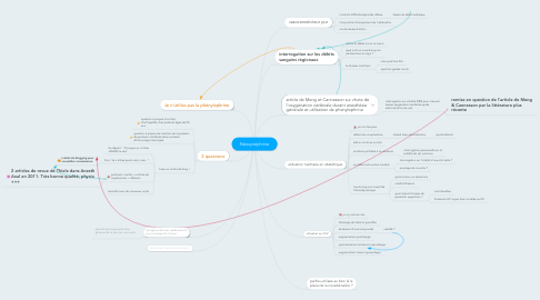Mind Map: Néosynéphrine