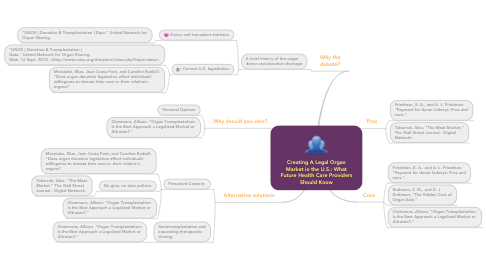 Mind Map: Creating A Legal Organ Market in the U.S.: What Future Health Care Providers Should Know