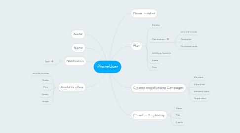 Mind Map: PhoneUser