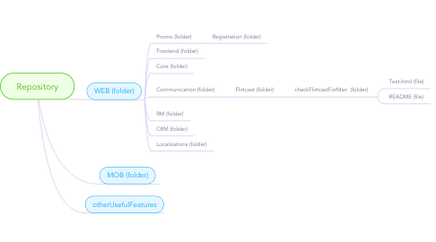 Mind Map: Repository
