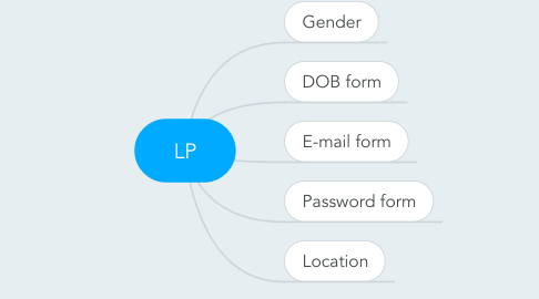 Mind Map: LP