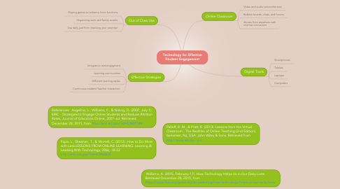 Mind Map: Technology for Effective Student Engagement