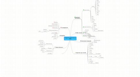 Mind Map: Intégration des TIC dans ma classe