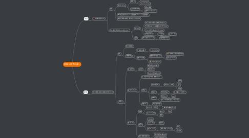 Mind Map: 提案と命令の違い