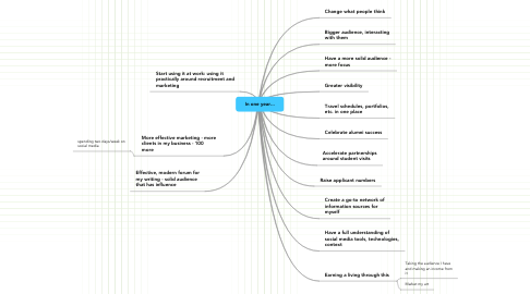 Mind Map: In one year...
