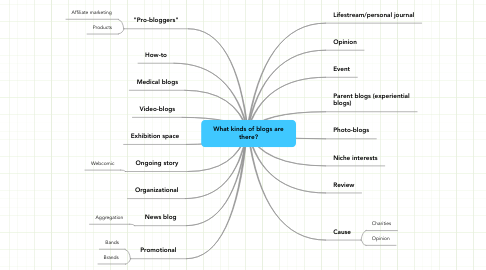 Mind Map: What kinds of blogs are