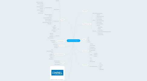 Mind Map: Wind Farm Due Diligence