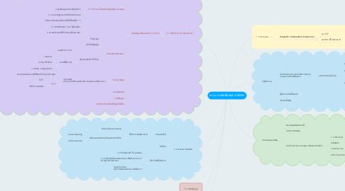Mind Map: พ.ร.บ.การจัดซื้อจัดจ้าง ปี2560
