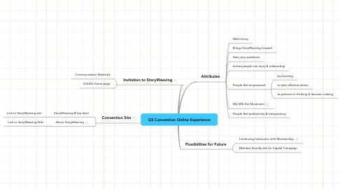 Mind Map: GS Convention Online Experience