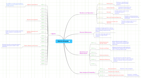 Mind Map: Math for 8th grade