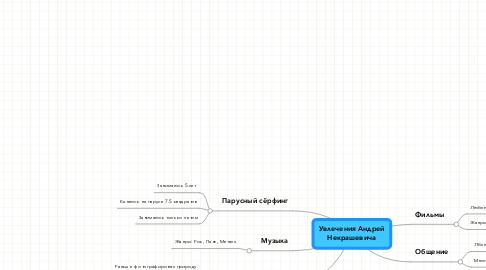 Mind Map: Увлечения Андрей Некрашевича