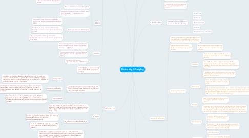 Mind Map: Biodiversity & Sampling