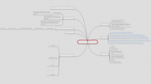 Mind Map: The Distribution Process