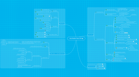 Mind Map: Leão Mozilla Clubs 2016