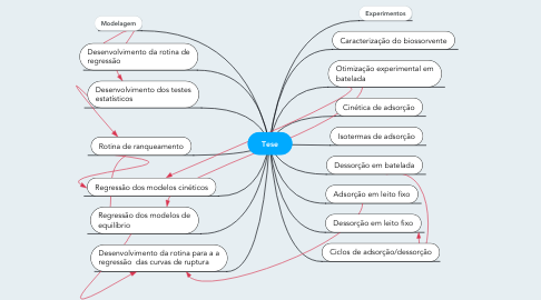 Mind Map: Tese