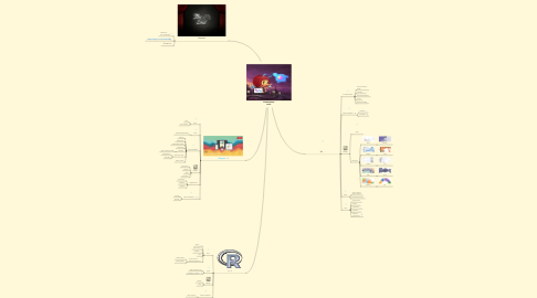 Mind Map: Visualisations tools