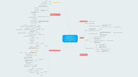 Mind Map: Развитие Афродиты (январь-июнь 2016 г.) Выйти на ежемесячный доход 300000 руб. чистыми (продажи на 600000-700000 руб.)